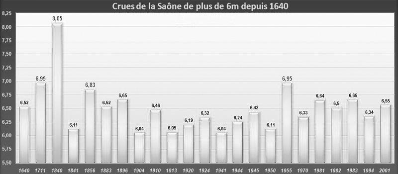 Records historiques des crues de la Saône